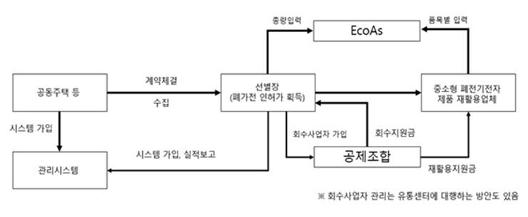 중‧소형 폐전기‧전자제품 관리체계 개선방안