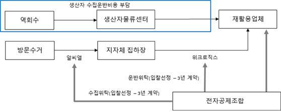 대형 폐전기전자제품 관리체계