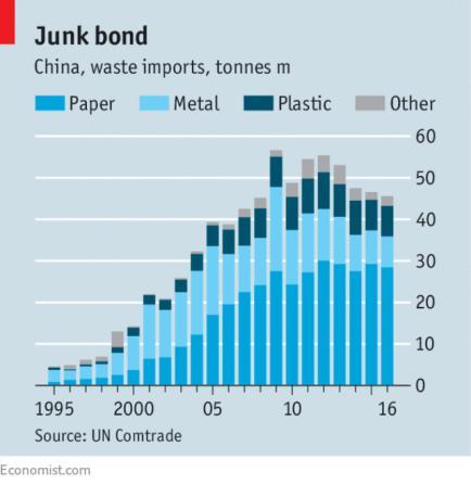 중국의 쓰레기 수입